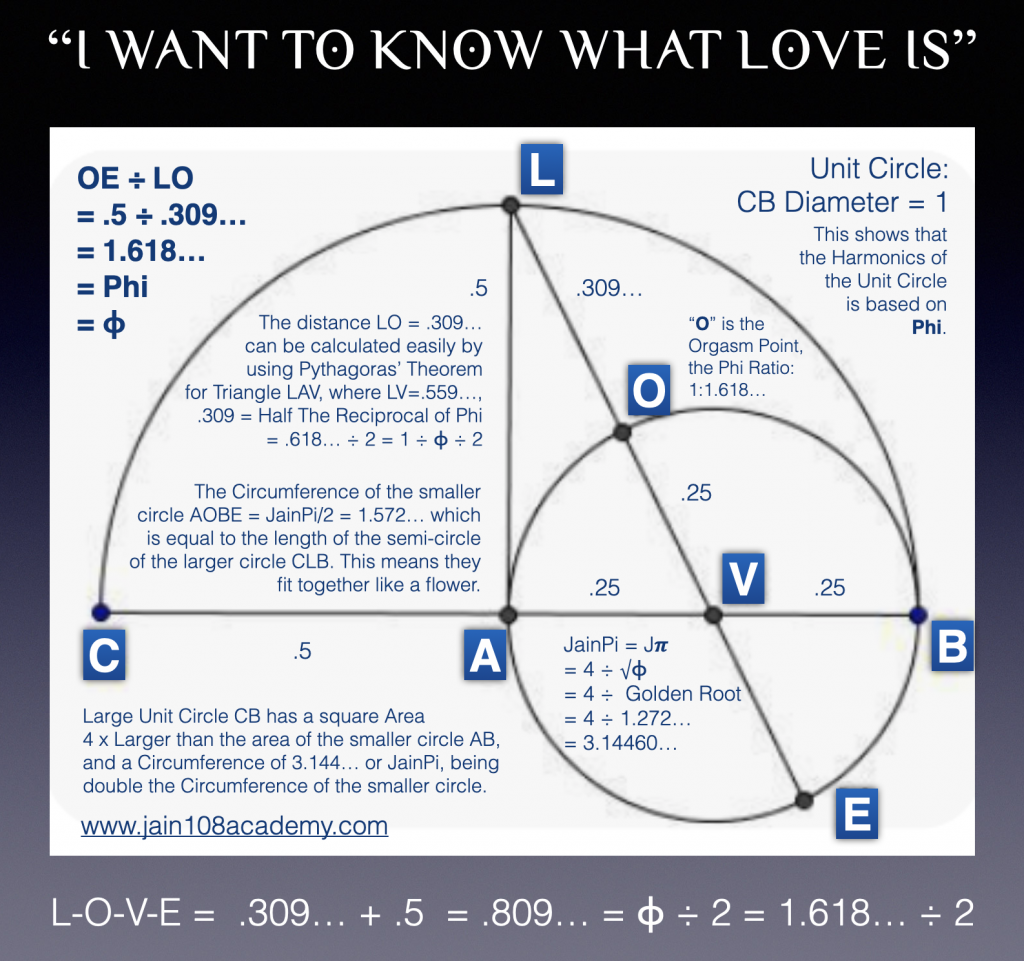 What Is Love! Phi Ratio - Jain 108 Academy